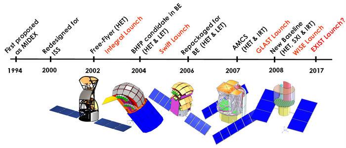 EXIST Mission Design History