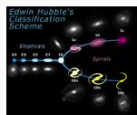 Diagram garpu tala Hubble yang digunakan saat ini