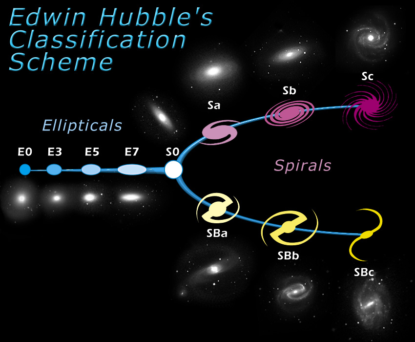 what did edwin hubble discover -#main