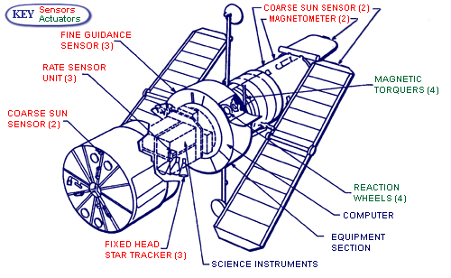 the hubble program technology graphic illustrating location of hubble sensors and actuators