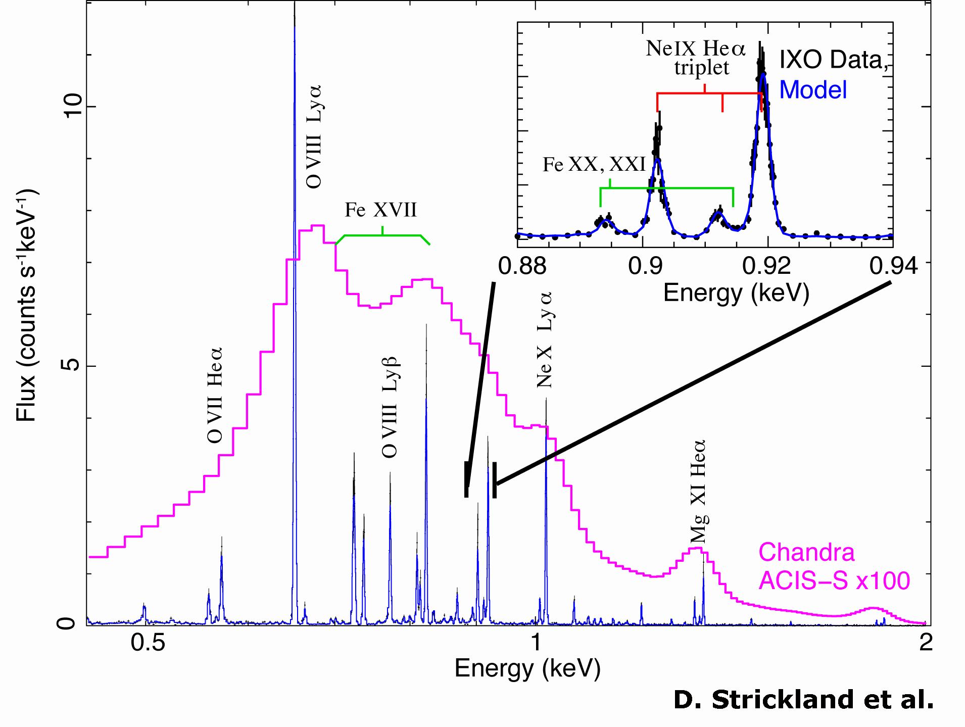 X Rays Electromagnetic Spectrum IXO high-resolution X-ray