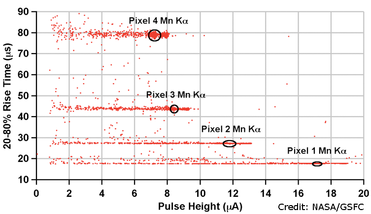 Raw pulse height vs. rise time for a typical Hydra