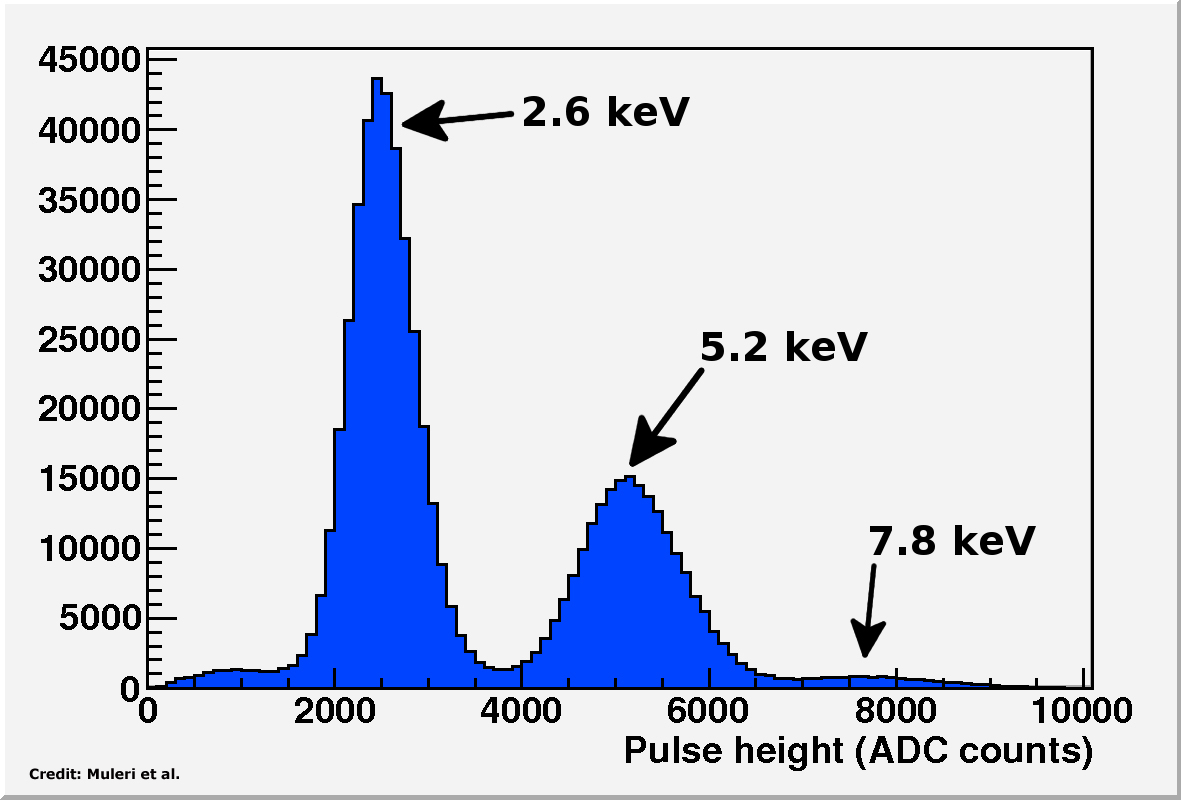 Spectrum of monochromatic photons at 2.6, 5.2 and 7.8~keV