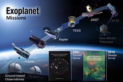 TESS Ötegezegenleri Nasıl Araştıracak?