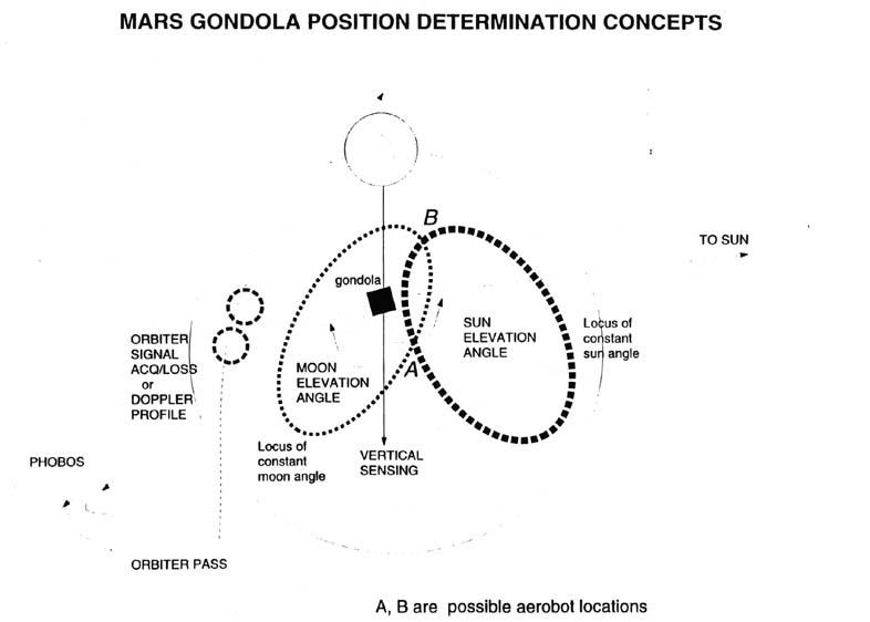 mabs presentation 9 may 1996