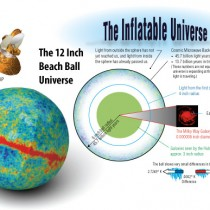 The Universe on a Ball