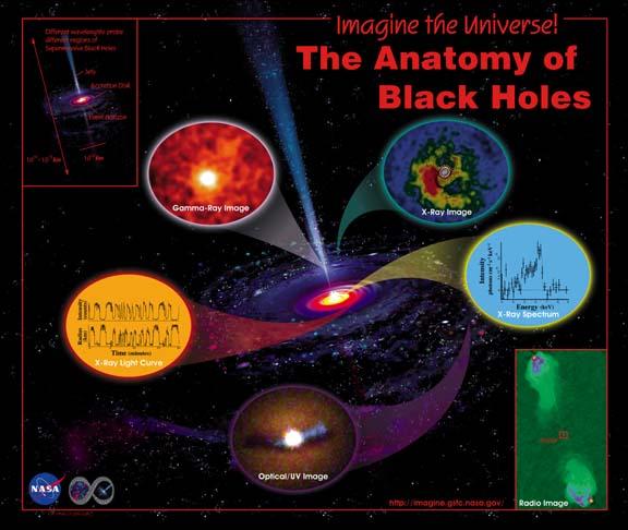 Imagine Black Holes