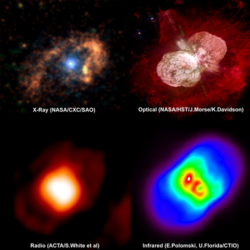 Multiwavelength Eta Carinae