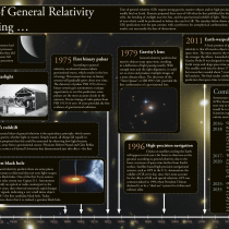 General Relativity Timeline