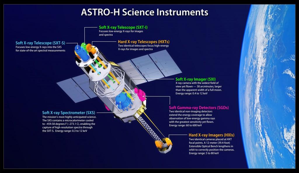 Astro-H