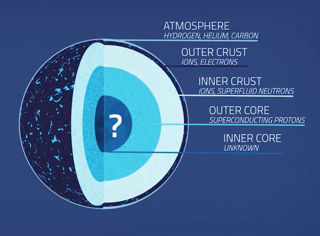 Neutron Star Diagram
